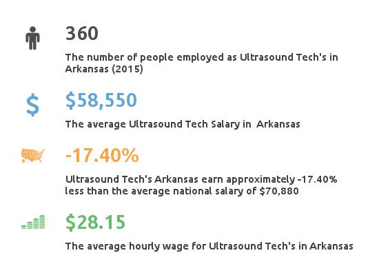 Key Figures For Ultrasound Tech in Arkansas