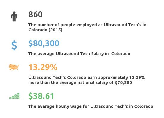 Key Figures For Ultrasound Tech Salary in Colorado
