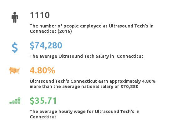Key Figures For Ultrasound Tech in Connecticut