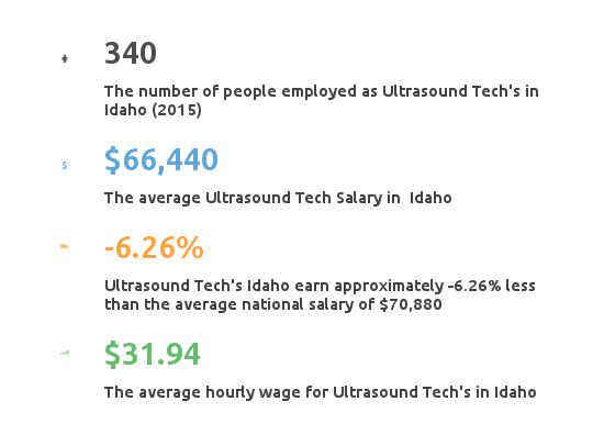 Key Figures For Ultrasound Tech in Idaho