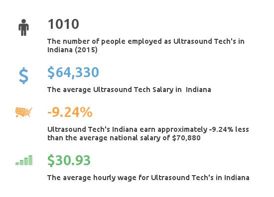 Key Figures For Ultrasound Tech in Indiana