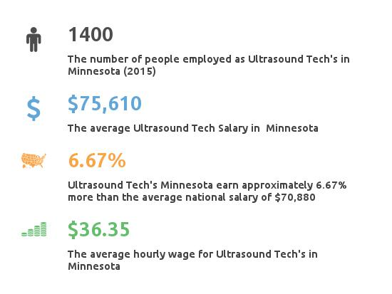 Key Figures For Ultrasound Tech in Minnesota