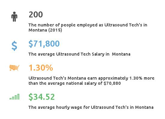 Key Figures For Ultrasound Tech in Montana