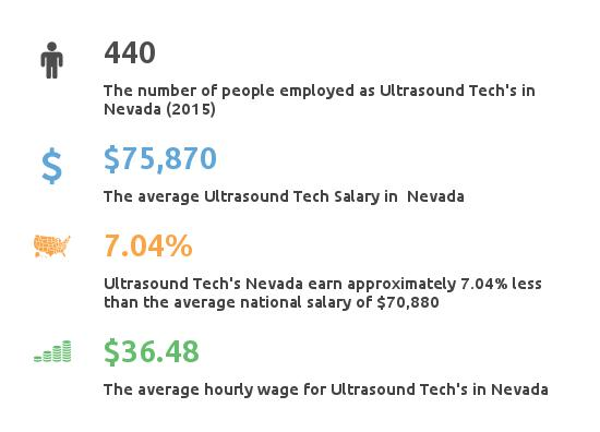 Key Figures For Ultrasound Tech in Nevada