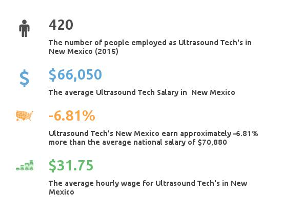 Key Figures For Ultrasound Tech in New Mexico