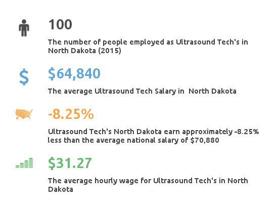 Key Figures For Ultrasound Tech in North Dakota