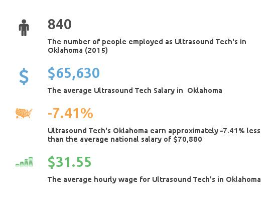 Key Figures For Ultrasound Tech in Oklahoma