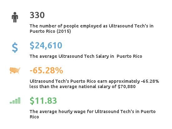 Key Figures For Ultrasound Tech In Puerto Rico