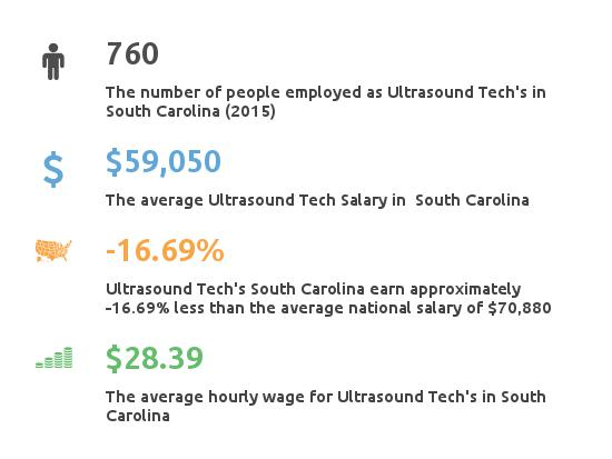 Key Figures For Ultrasound Tech in South Carolina