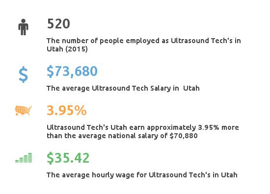 Key Figures For Ultrasound Tech Salary in Utah