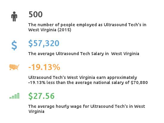 Key Figures For Ultrasound Tech in West Virginia