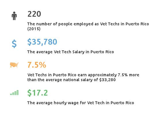 veterinary technician salary