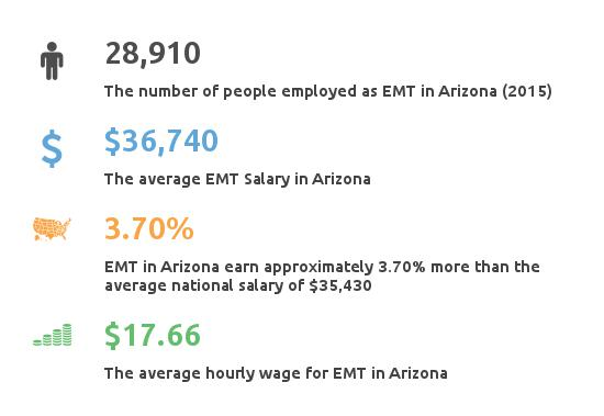 emergency medical tech arizona - classes, income, employment