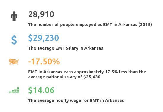 Key Figures For EMT in Arkansas