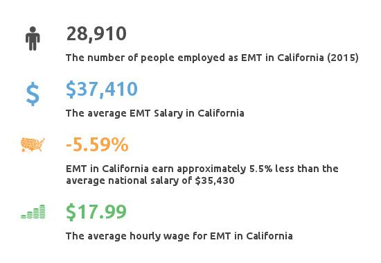 Emergency Medical Tech CA - Classes, Income, Employment
