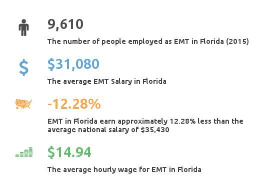 florida (fl) emergency medical tech paramedic classes & income