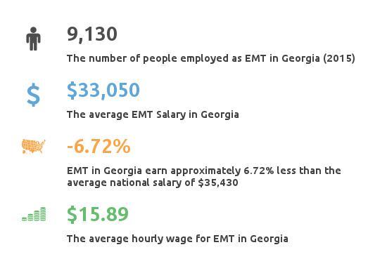 Key Figures For EMT in Delaware