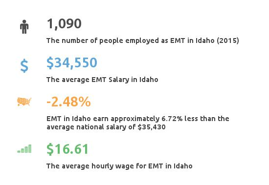 Key Figures For EMT in Idaho