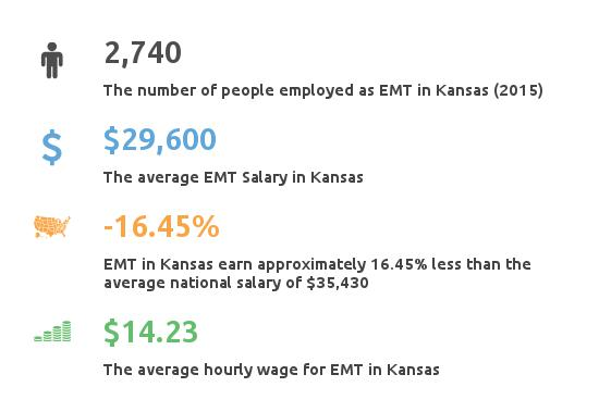 Key Figures For EMT in Kansas