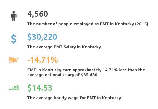 Key Figures For EMT in Kentucky