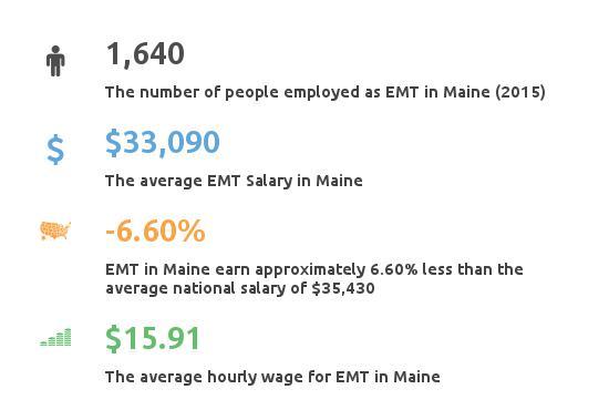 Key Figures For EMT in Maine