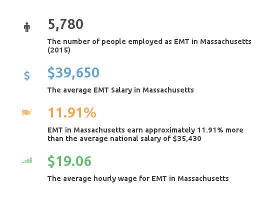 Key Figures For EMT in Maryland