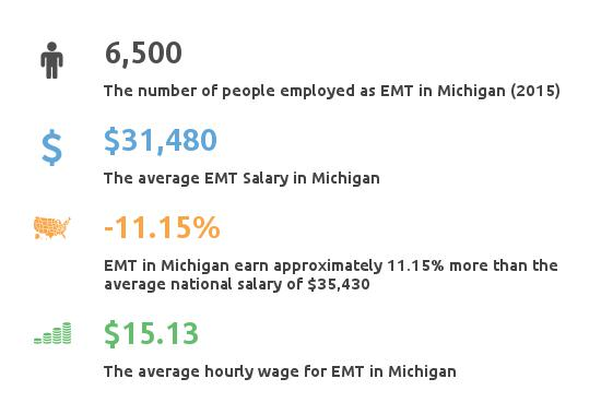 Key Figures For EMT in Michigan