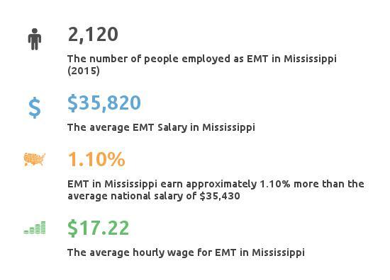 Key Figures For EMT in Mississippi