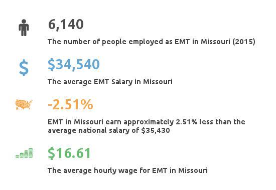 Key Figures For EMT in Missouri
