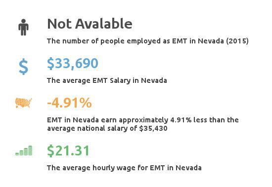 Key Figures For EMT in Nevada