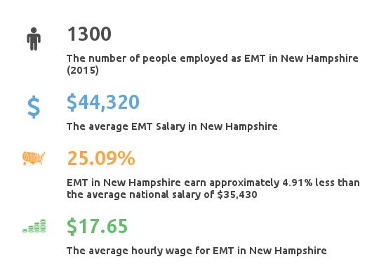 Key Figures For EMT in New Hampshire