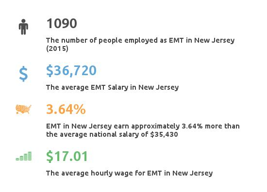 new jersey emergency medical tech paramedic classes & income