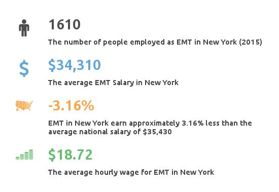 Key Figures For EMT in New York