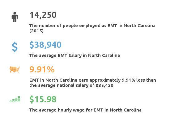 Key Figures For EMT in North Carolina