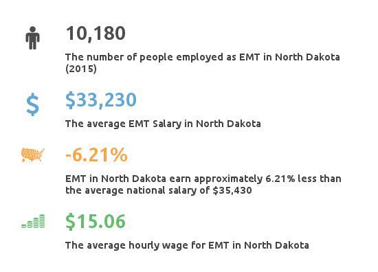 Key Figures For EMT in North Dakota