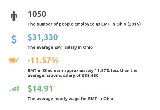 Key Figures For EMT in Ohio