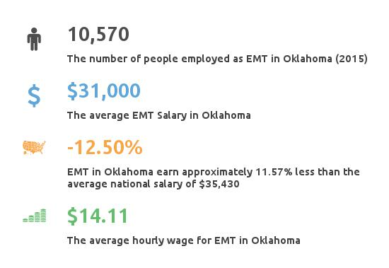 Key Figures For EMT in Oklahoma