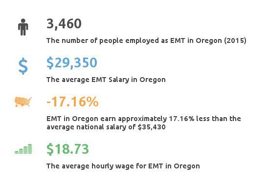 Key Figures For EMT in Oregon