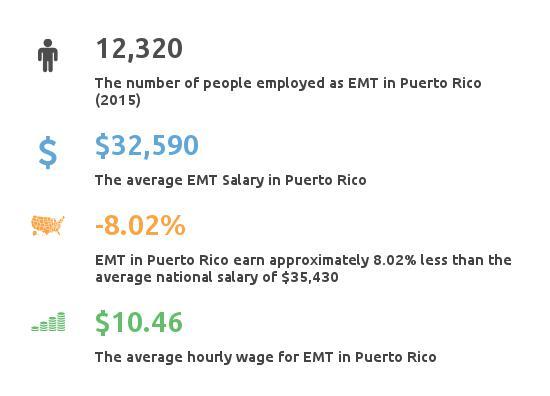 puerto rico (pr) emergency medical tech paramedic classes & income