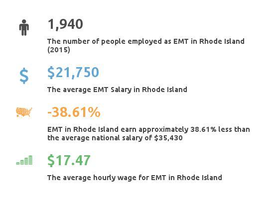 Emt Basic Jobs Rhode Island
