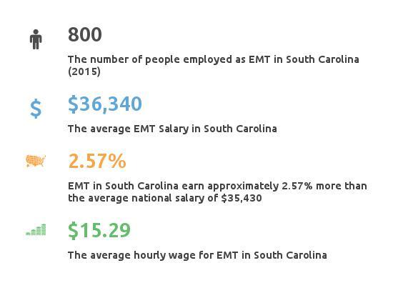 Key Figures For EMT in South Carolina