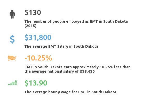 Key Figures For EMT in South Dakota