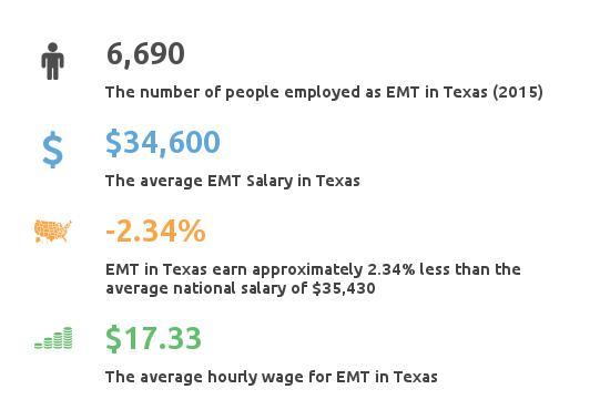 texas (tx) emergency medical tech paramedic classes & income