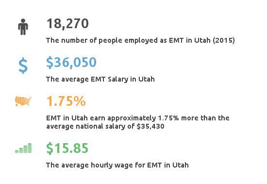 Key Figures For EMT in Utah