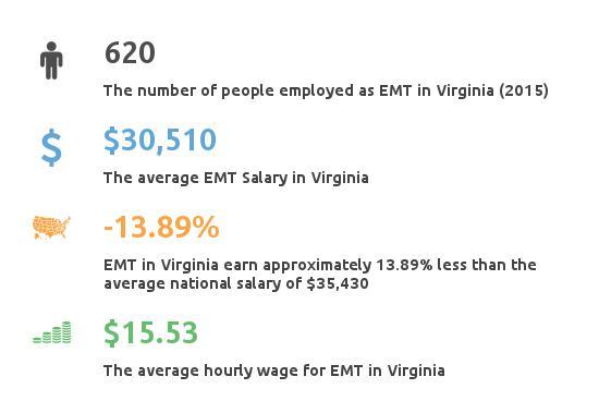 Key Figures For EMT in Virginia