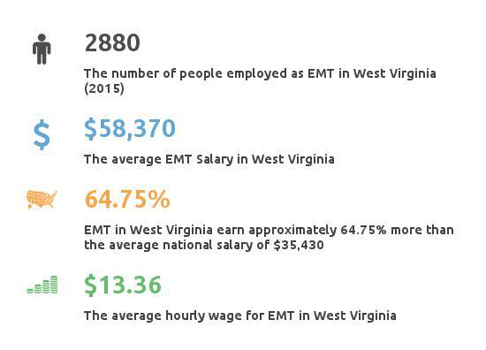 Key Figures For EMT in West Virginia