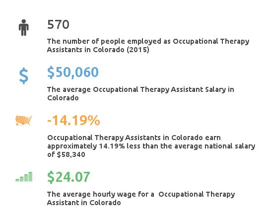 Key Figures For Occupational Therapy Assistant in Colorado