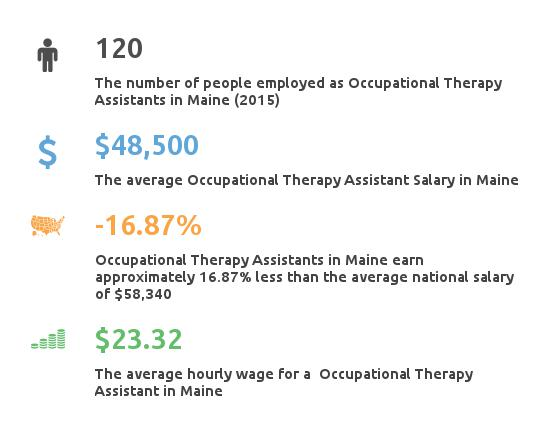 Key Figures For Occupational Therapy Assistant in Maine