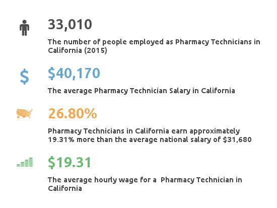 Key Figures For Pharmacy Technician in California