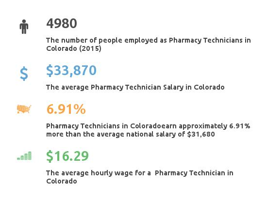 Key Figures For Pharmacy Technician in Colorado